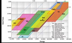 "Source: IEC – ""Worldwide installed storage electrical energy"" December 2011"