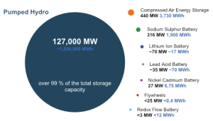 "Source: IEC – ""Worldwide installed storage electrical energy"" December 2011"